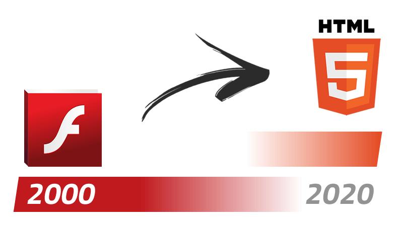 Das Plugin Flash aus dem Jahr 2000 wird bis 2020 von der Technologie HTML5 abgelöst