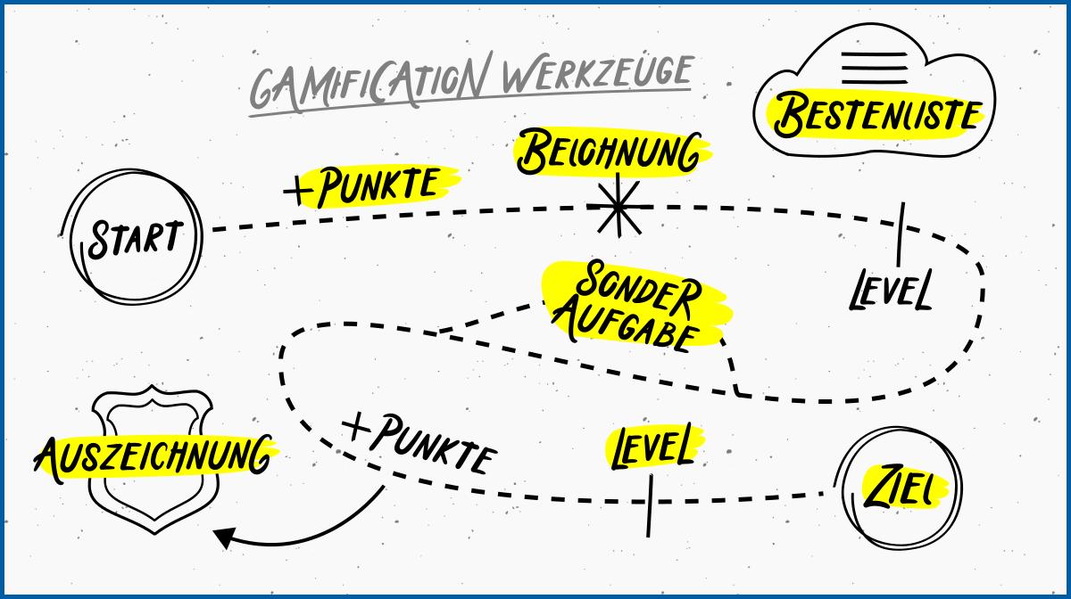 """Serious Game """"Surfer haben Rechte"""" als Beispiel für unterhaltsame Gamification"""